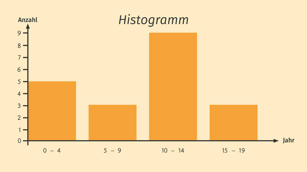 Histogramm absolute Häufigkeit