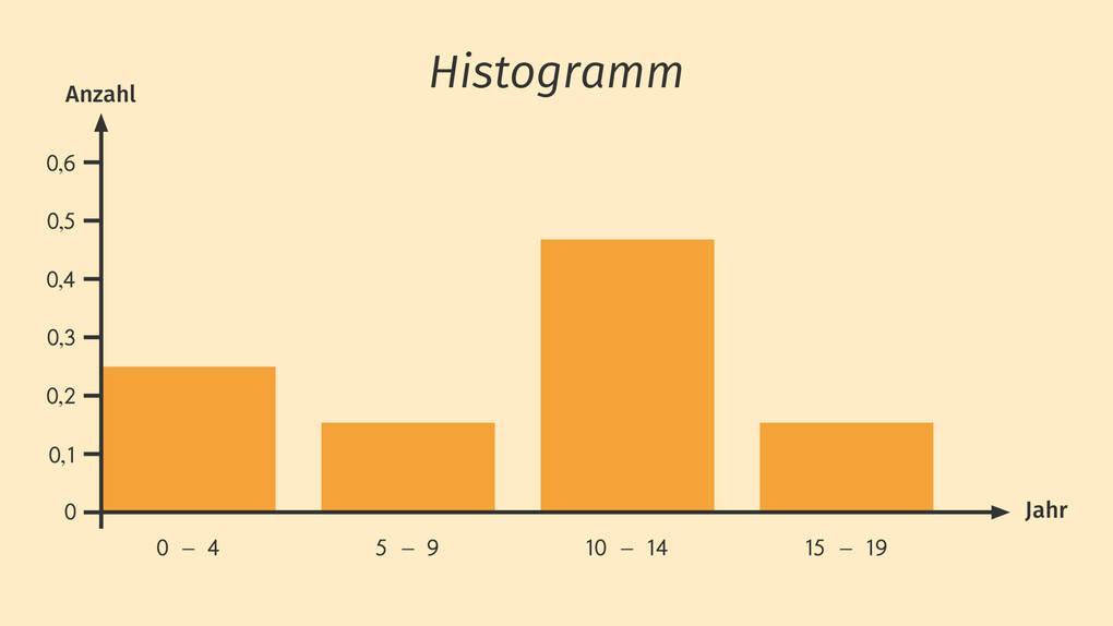 Histogramm relative Häufigkeit