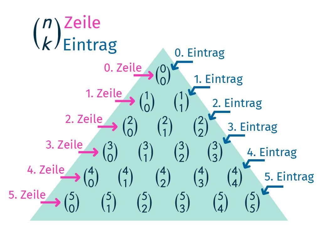 Pascalsches Dreieck – Binomialkoeffizient