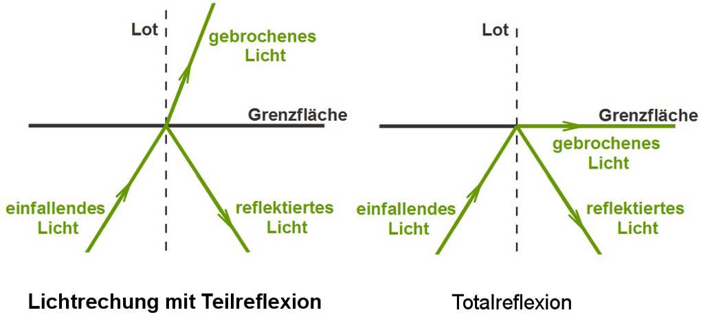 Totalreflexion: Abhängigkeit vom Grenzwinkel
