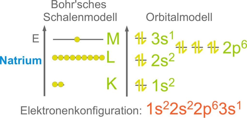 Elektronenkonfiguration_Natrium.jpg