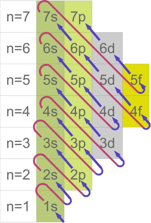 Belegung_Elektronen.jpg