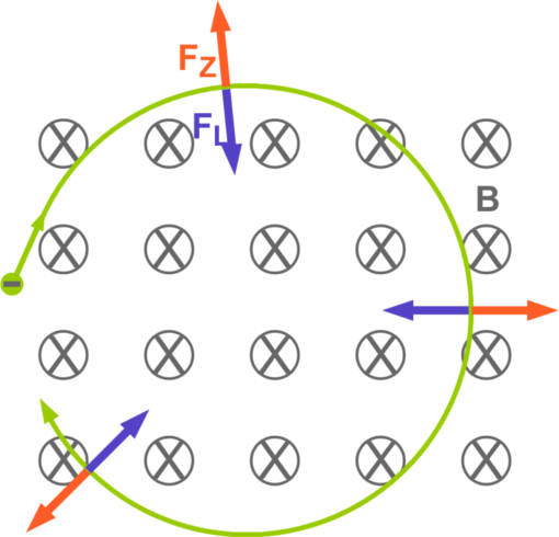 Kreisbahn im Magnetfeld