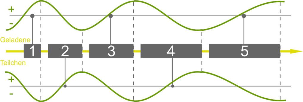 Linearbeschleuniger