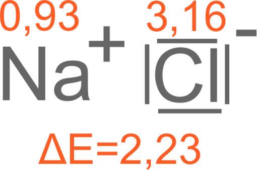 ionische Verbindung NaC
