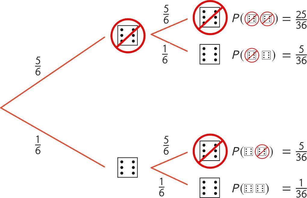 Baumdiagramm_keine_Sechs_würfeln.jpg