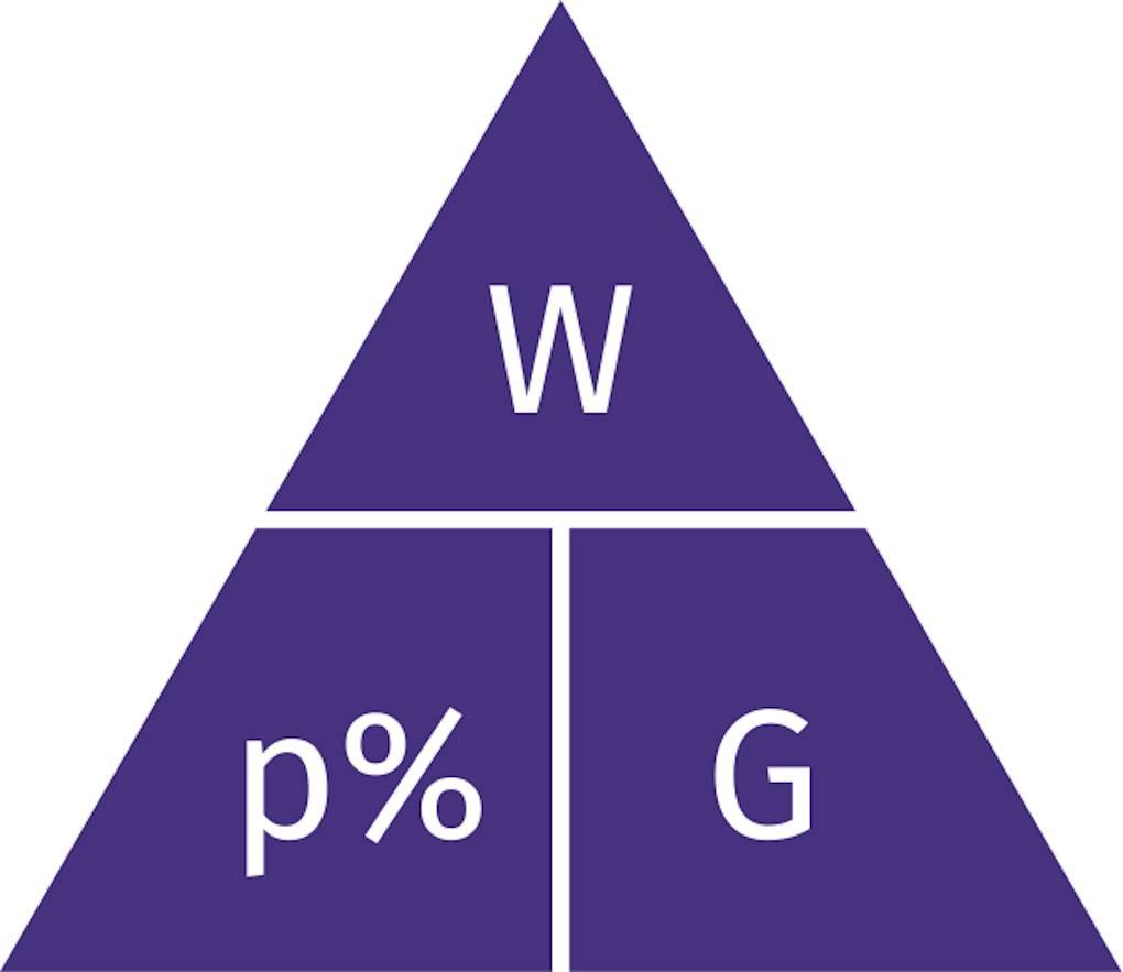 Prozentrechnung_Formel_Grundwert_Prozentwert_Prozentsatz_Prozentzahl_Dreieck.png