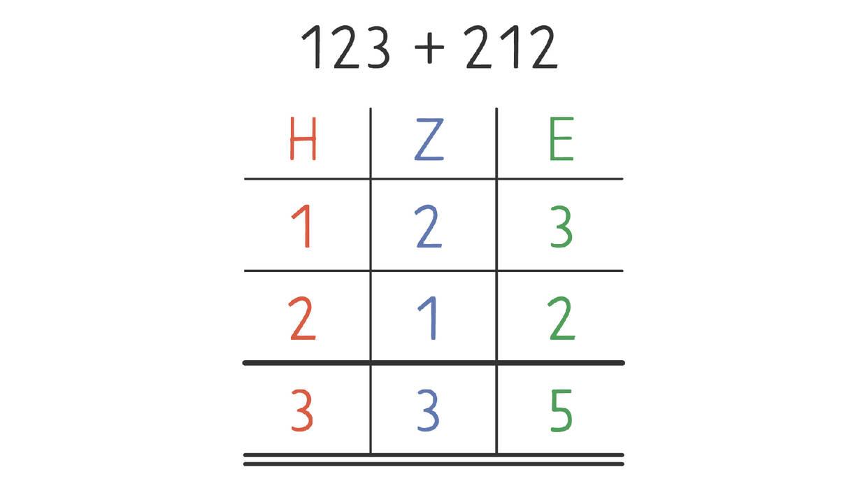 Stellenwerttabelle-01.jpg