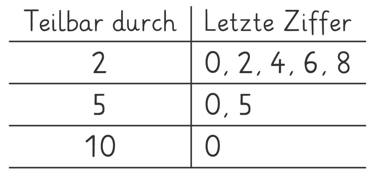 Übersicht der Teilbarkeitsregeln für die Zahlen 2, 5 und 10