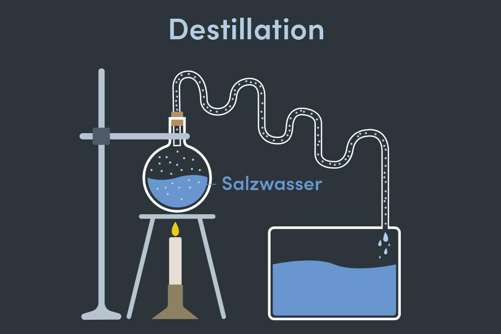 Destillation von Salzwasser