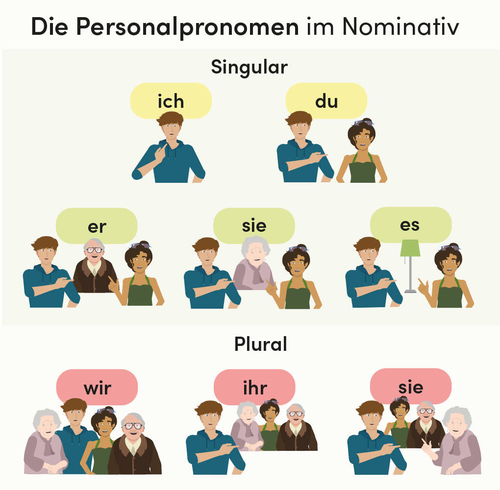 personalpronomen-nominativ.jpg
