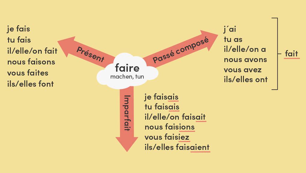 Uebersicht zur Konjugation von faire im Praesens, passe composé und imparfait