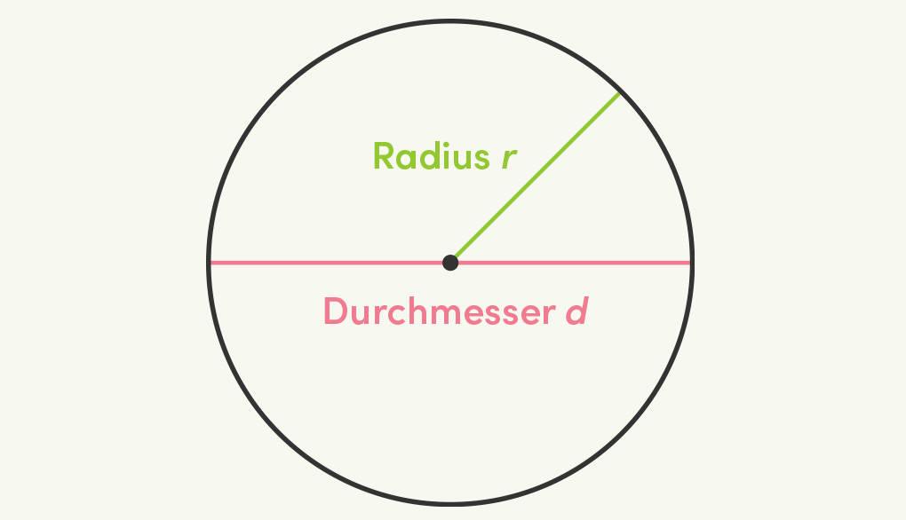Kreis Radius r Durchmesser d