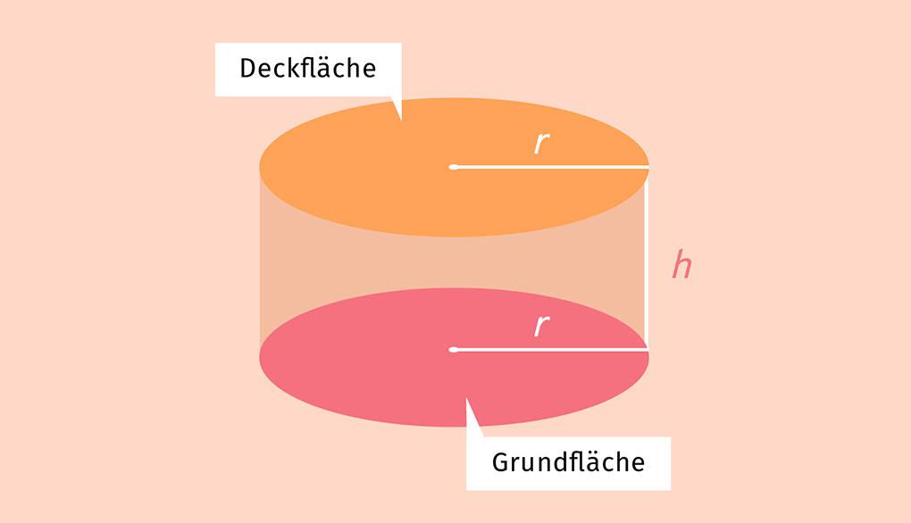 Zylinder mit Grundfläche Deckfläche Radius