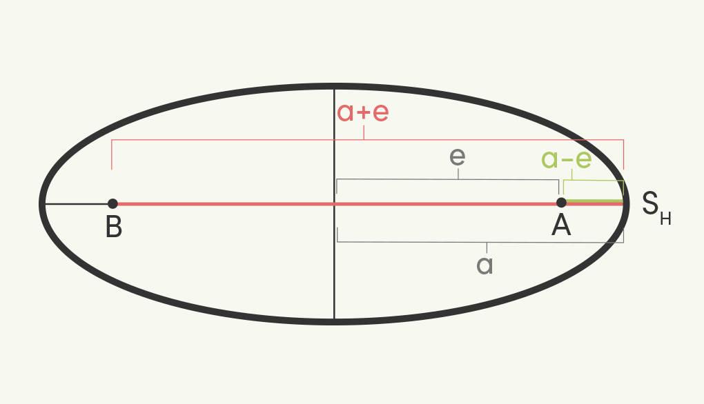 Abstand Hauptscheitel von Brennpunkten in Ellipse