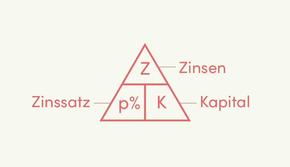 Zinsen Zinssatz Kapital Dreieck Rechenhilfe