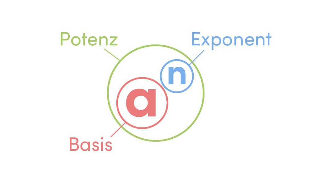 Basis Exponent Potenz