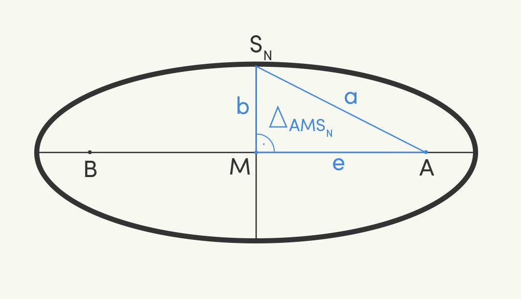 Dreieck Nebenscheitel Mittelpunkt Brennpunkt in Ellipse