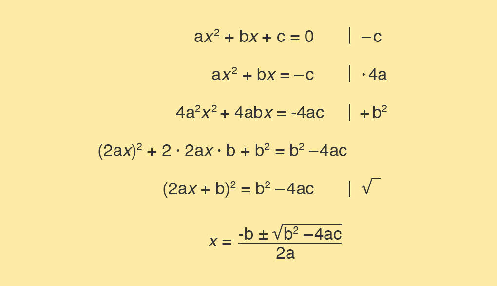 Mitternachtsformel Herleitung Auflösen nach x quadratische Gleichung