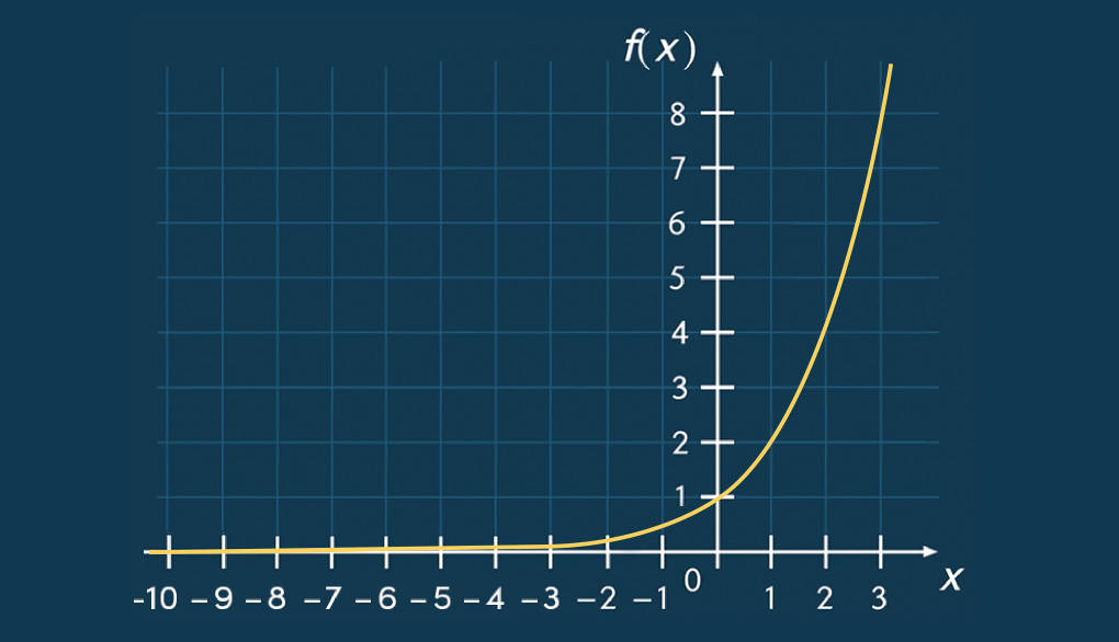 Graph einer Exponentialfunktion