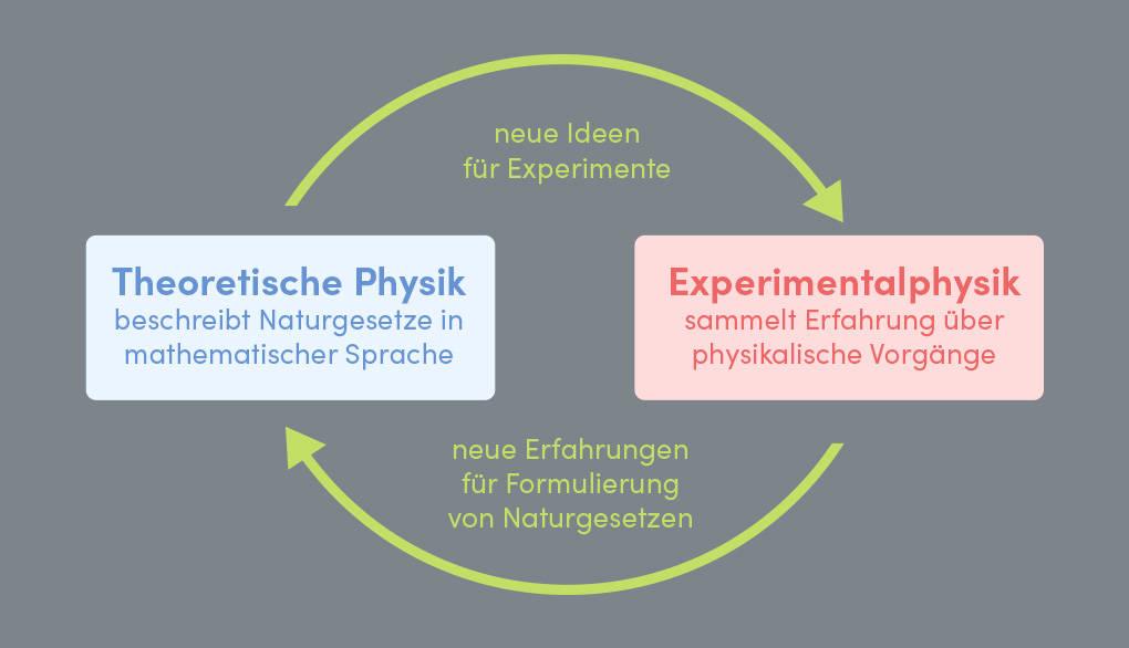 Experimentalphysik Theoretische Physik