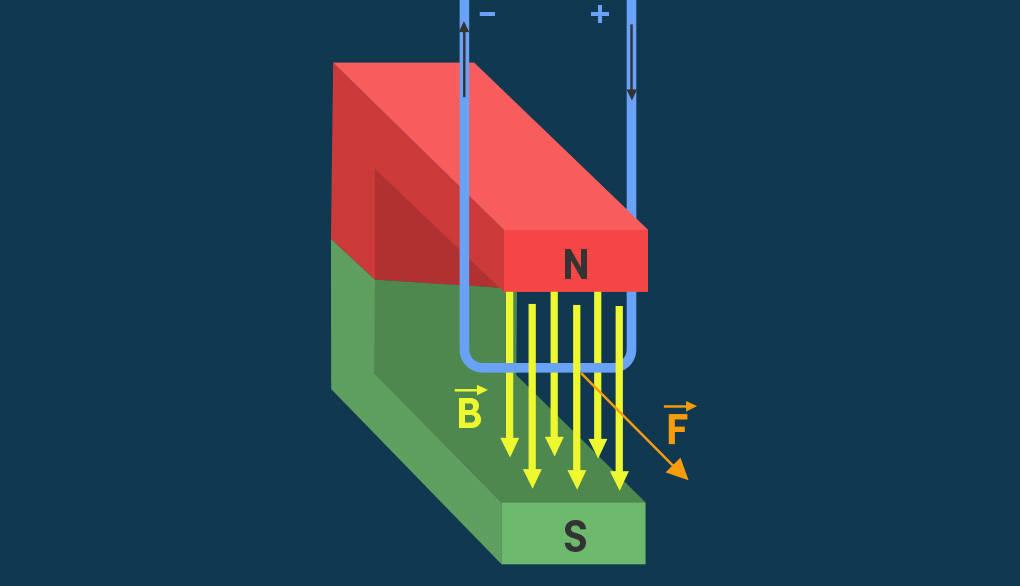 Lorentzkraft Leiterschaukel