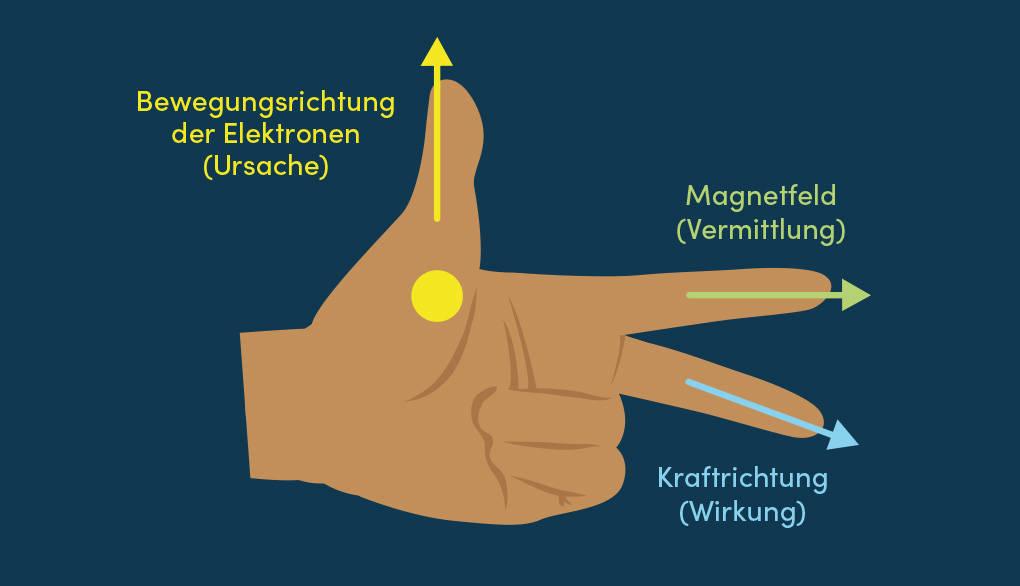 Lorentzkraft Ursache Vermittlung Wirkung Linke-Hand-Regel