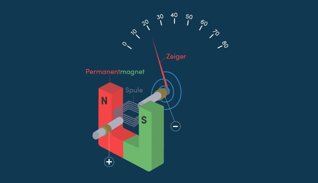 Drehspulinstrument Lorentzkraft