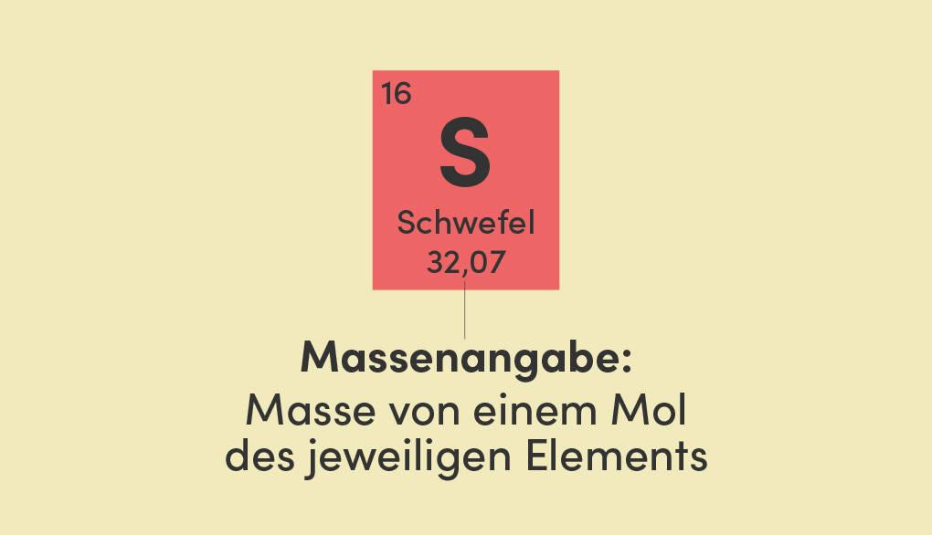 Elementymbol von Schwefel mit Angabe der molaren Masse