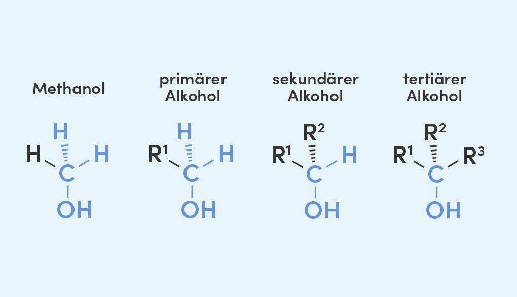 Allgemeine Formel eines primären Alkohols, eines sekundären Alkohols und eines tertiäeren Alkohols