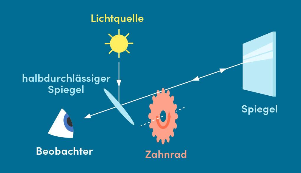 Lichtgeschwindigkeit Fizeau Experiment Interferometer