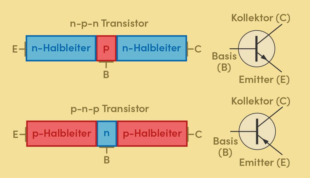 bipolarer Transisor npn pnp Aufbau Schaltsymbol
