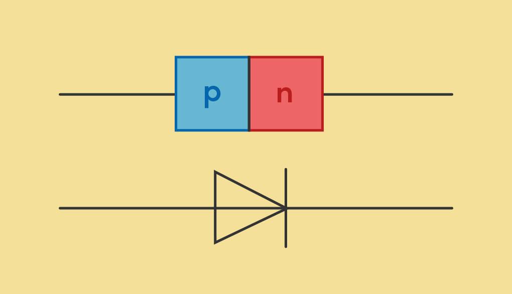 Diode Halbleiterdiode Aufbau Schaltsymbol