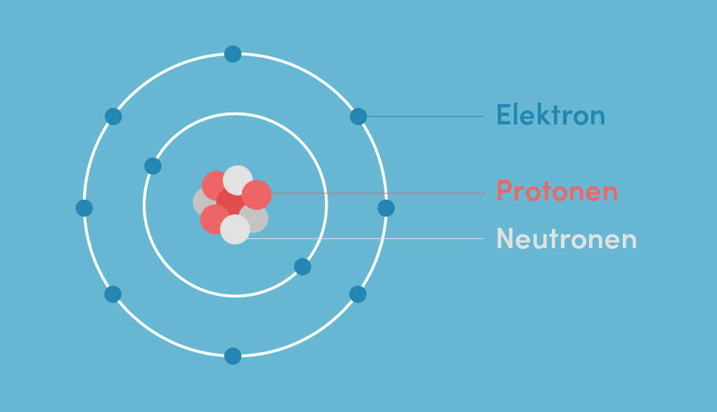 Atom Atomaufbau Protonen Neutronen Elektronen
