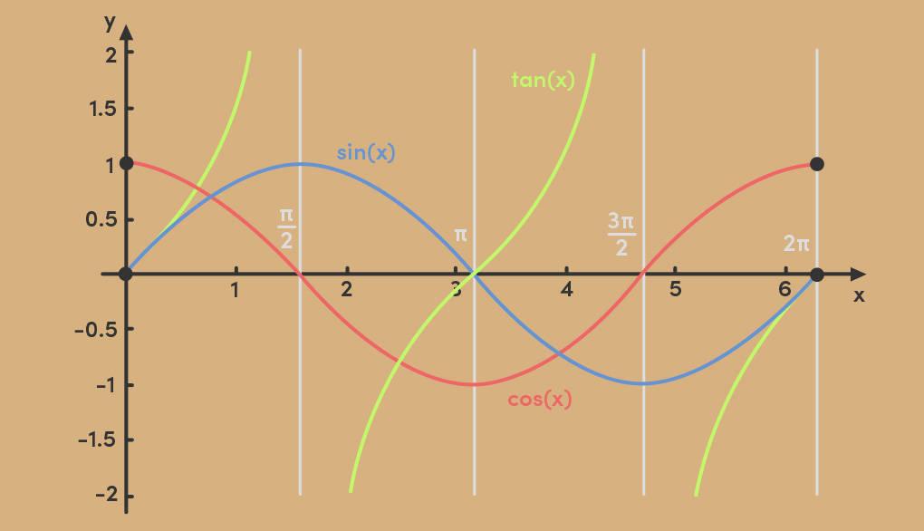 Winkelfunktion Graph Sinus Cosinus Kosinus Tangens