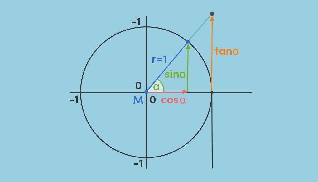 Winkelfunktionen im Einheitskreis Sinus Cosinus Kosinus Tangens