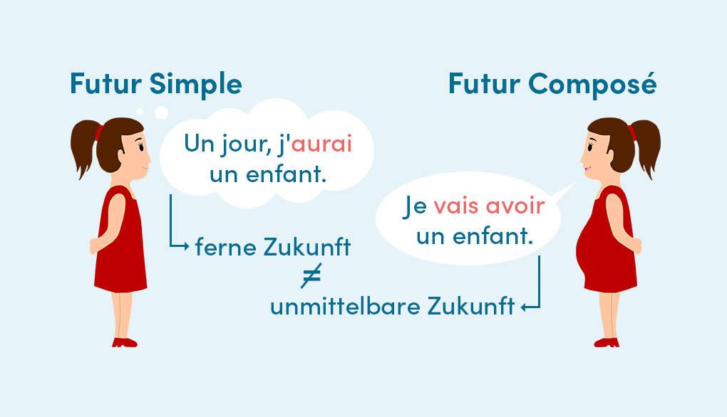 Futur Proche und Futur Simple: Unterschied zwischen den franzoesischen Zukunftsformen