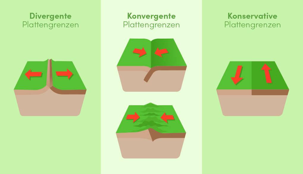 plattentektonik-arten_(1).jpg