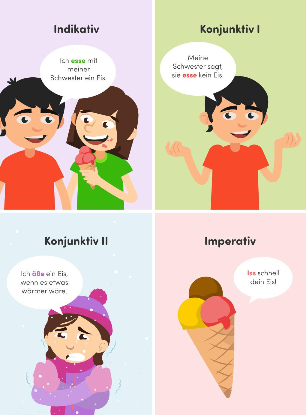 indikativ-konjunktiv-imperativ