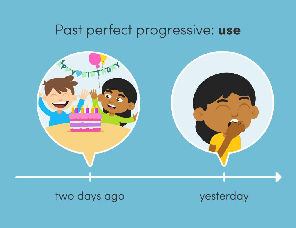 Past perfect progressive use