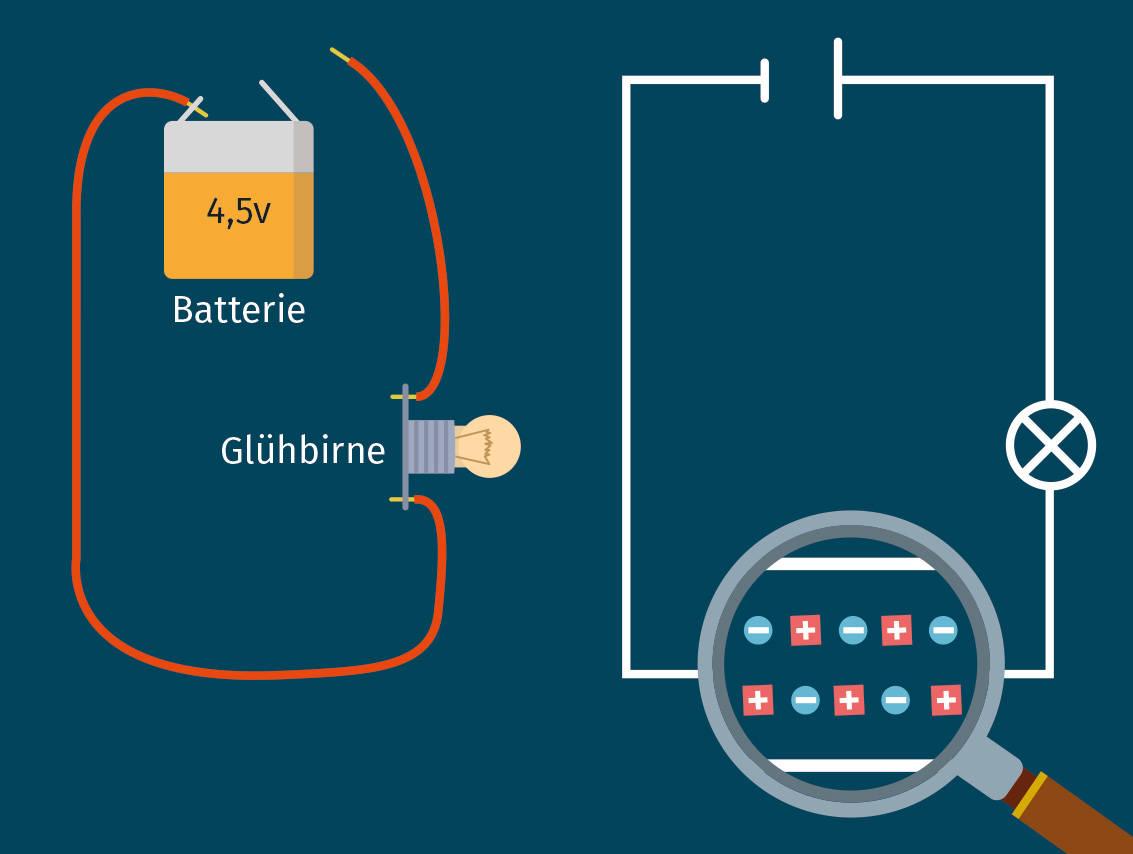 Leitungsmodell des elektrischen Stromflusses
