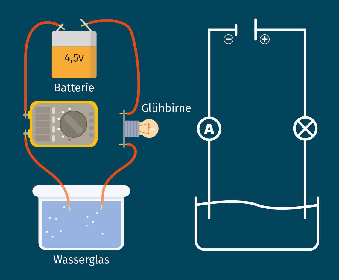 Messung der elektrischen Stromstärke in der Physik