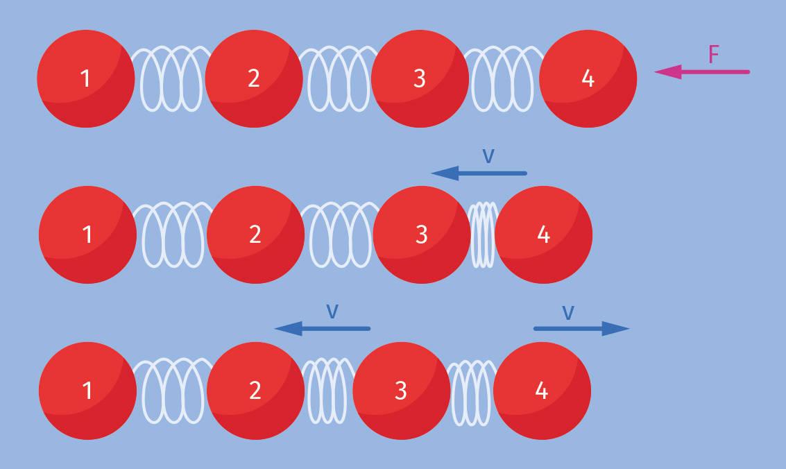 Physik: Schallgeschwindigkeit in Festkörpern