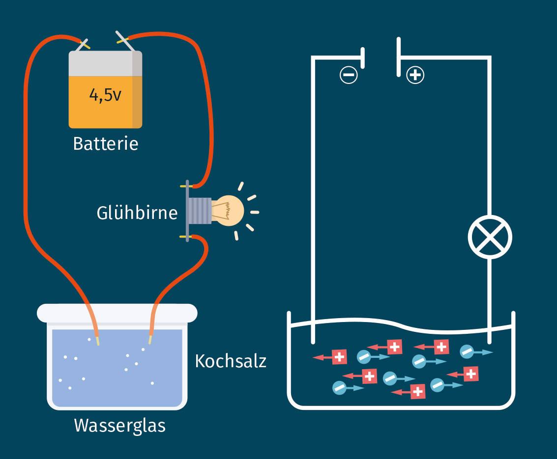 Ionenleitung in Salzwasser