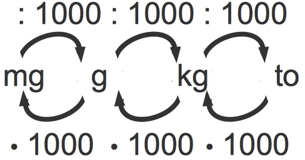 861_Gewichtseinheiten.jpg