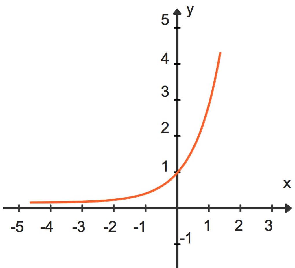 Exponentialfunktionen – Schnell und einfach Erklärt