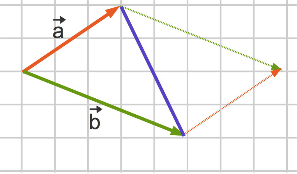 Skalarprodukt ➤ Grundlagen, Beispiele & Berechnungen