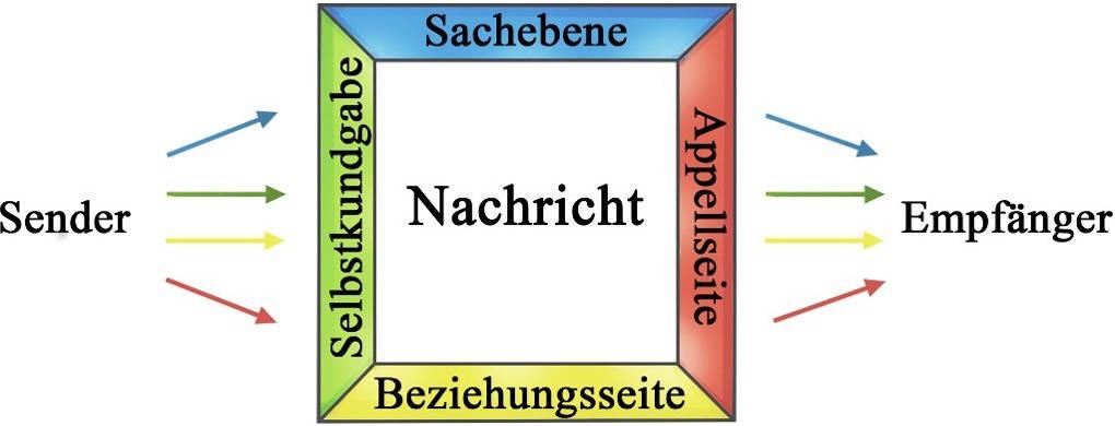 Kommunikationsmodell nach Schulz von Thun.jpg