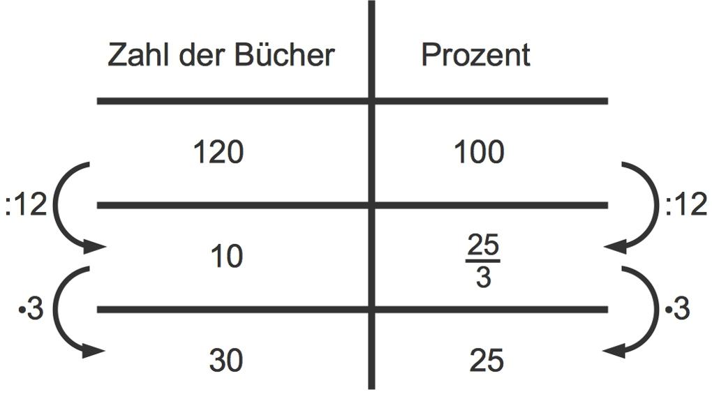 936_Dreisatz_Prozentrechnung.jpg