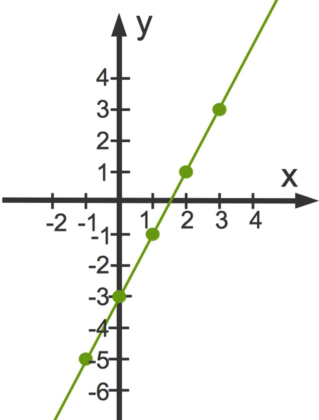 3099_Graph_y_2x-3.jpg